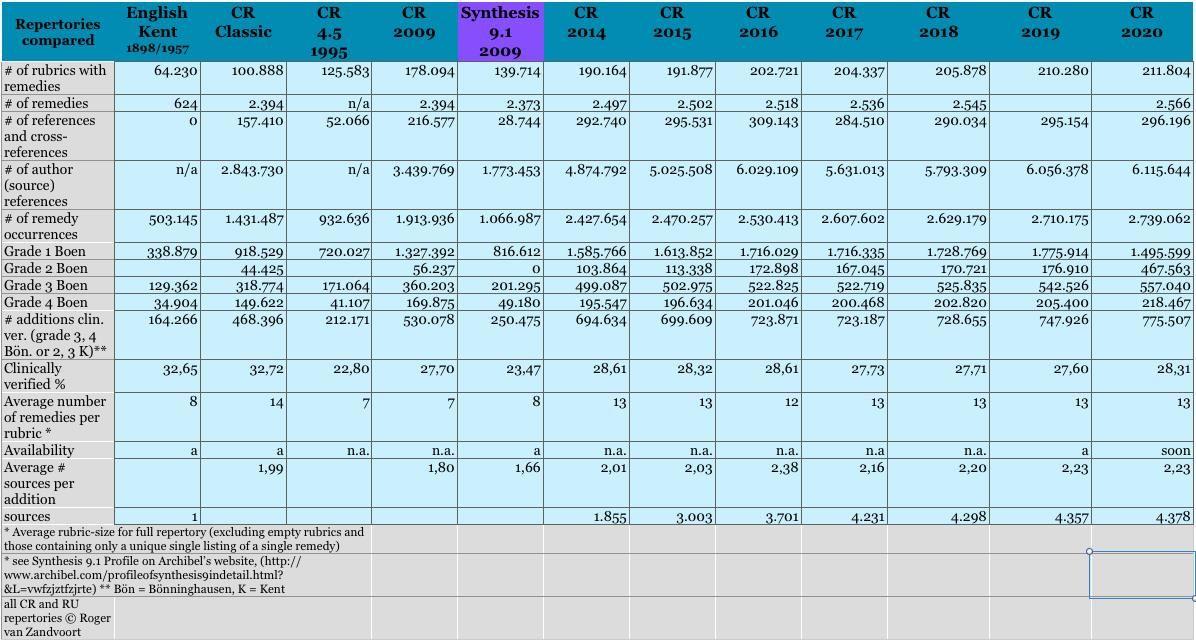 Répertoire Complete 2020 table de comparaison